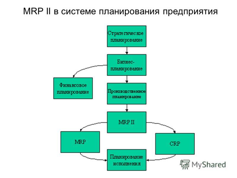 MRP II в системе планирования предприятия