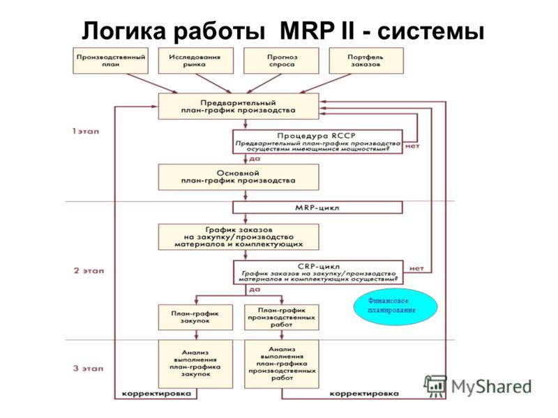 Логика работы MRP II - системы Финансовое планирование