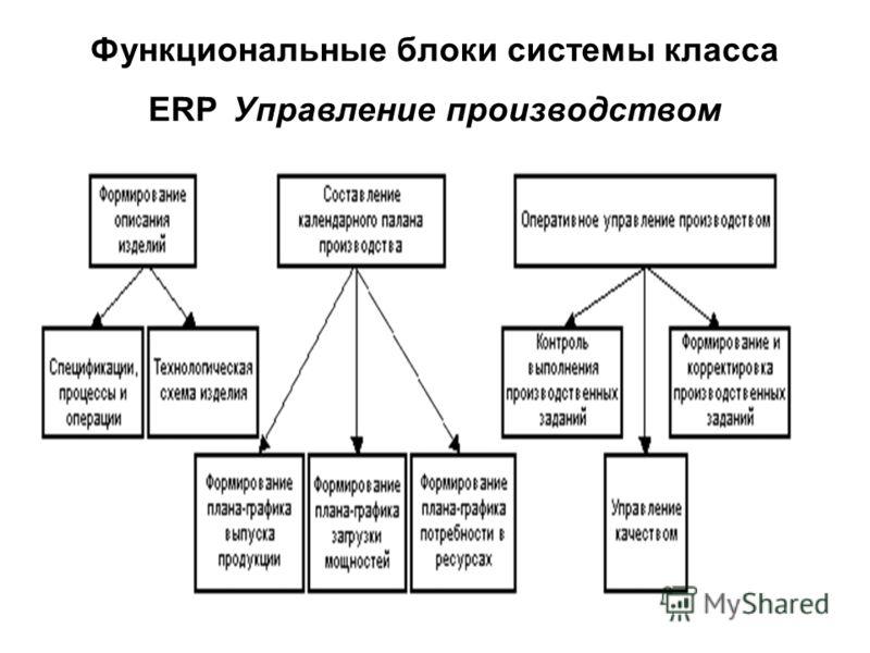Функциональные блоки системы класса ERP Управление производством