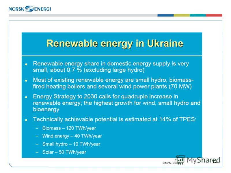 12 Source: EBRD