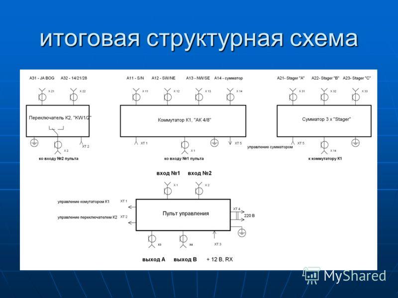 итоговая структурная схема
