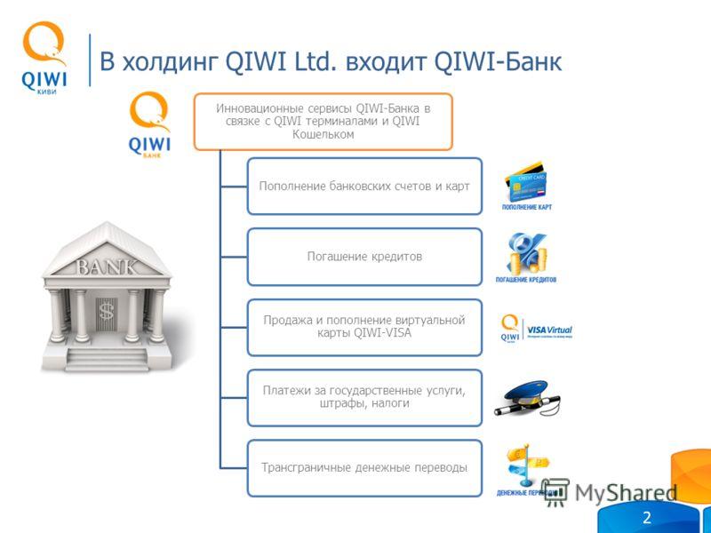 В холдинг QIWI Ltd. входит QIWI-Банк 2 Инновационные сервисы QIWI-Банка в связке с QIWI терминалами и QIWI Кошельком Пополнение банковских счетов и картПогашение кредитов Продажа и пополнение виртуальной карты QIWI-VISA Платежи за государственные усл