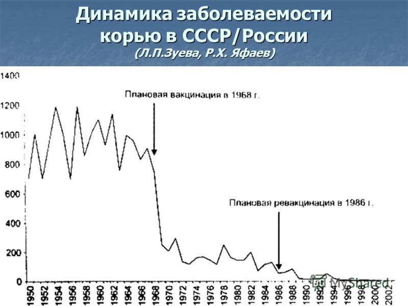 Динамика заболеваемости корью в СССР/России (Л.П.Зуева, Р.Х. Яфаев)