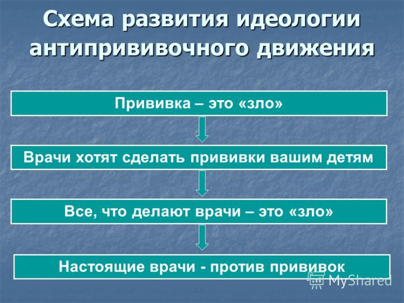 Схема развития идеологии