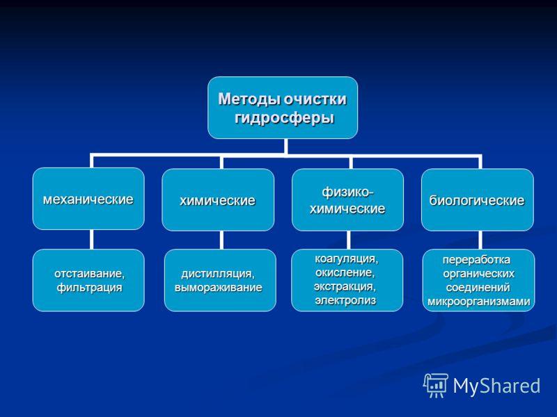 Методы очистки гидросферы гидросферы механические отстаивание, отстаивание, фильтрация фильтрация химические дистилляция,вымораживание физико-химические коагуляция, коагуляция,окисление,экстракция,электролиз биологические переработкаорганических соед