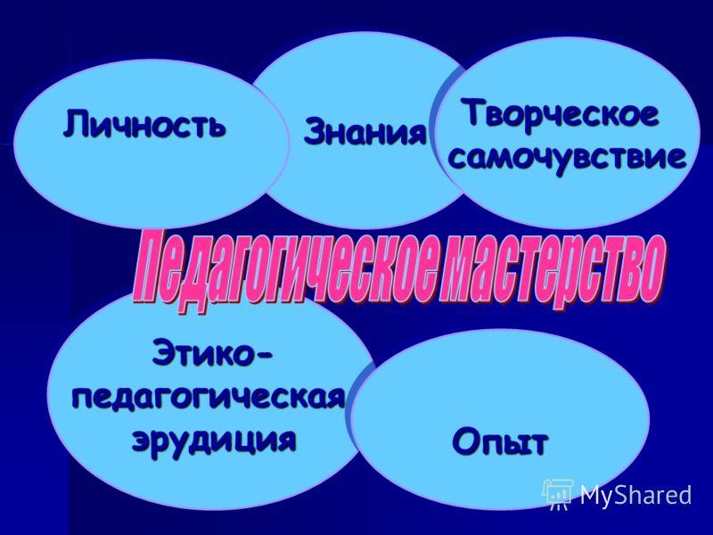 Этико-педагогическаяэрудицияЭтико-педагогическаяэрудиция Опыт Опыт ЗнанияЗнания ЛичностьЛичность ТворческоесамочувствиеТворческоесамочувствие
