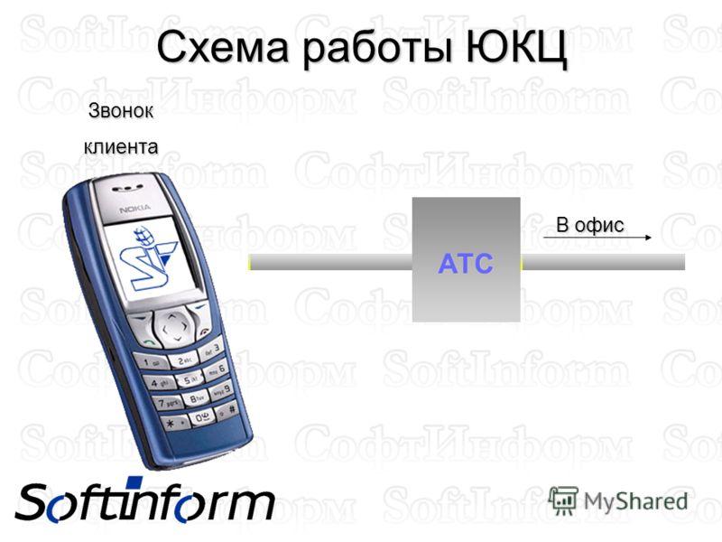 Схема работы ЮКЦ Звонокклиента АТС В офис