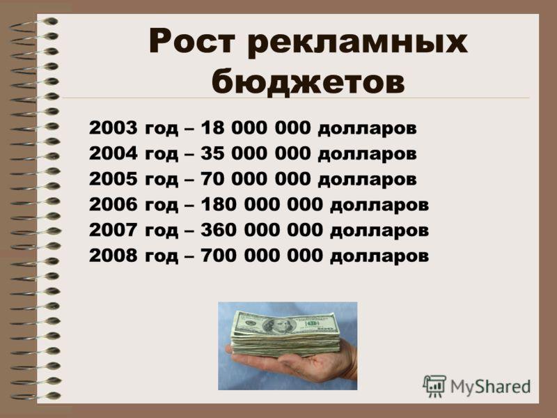 Рост рекламных бюджетов 2003 год – 18 000 000 долларов 2004 год – 35 000 000 долларов 2005 год – 70 000 000 долларов 2006 год – 180 000 000 долларов 2007 год – 360 000 000 долларов 2008 год – 700 000 000 долларов