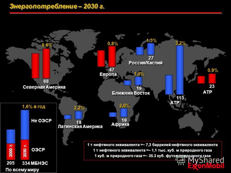 Энергопотребление – 2030 г.