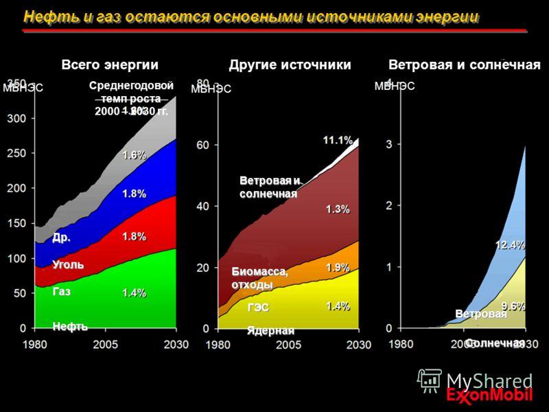Нефть и газ остаются основными источниками энергии Всего энергииДругие источникиВетровая и солнечная МБНЭС Нефть Газ Уголь Др. Среднегодовой темп роста 2000 – 2030 гг. Ядерная Биомасса, отходы Ветровая и солнечная ГЭС Солнечная Ветровая