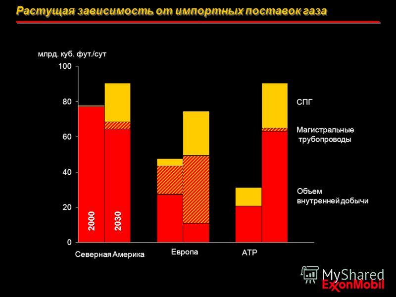 Растущая зависимость от импортных поставок газа 0 20 40 60 80 100 млрд. куб. фут./сут Северная Америка Европа АТР Объем внутренней добычи Магистральные трубопроводы 2000 2030 СПГ