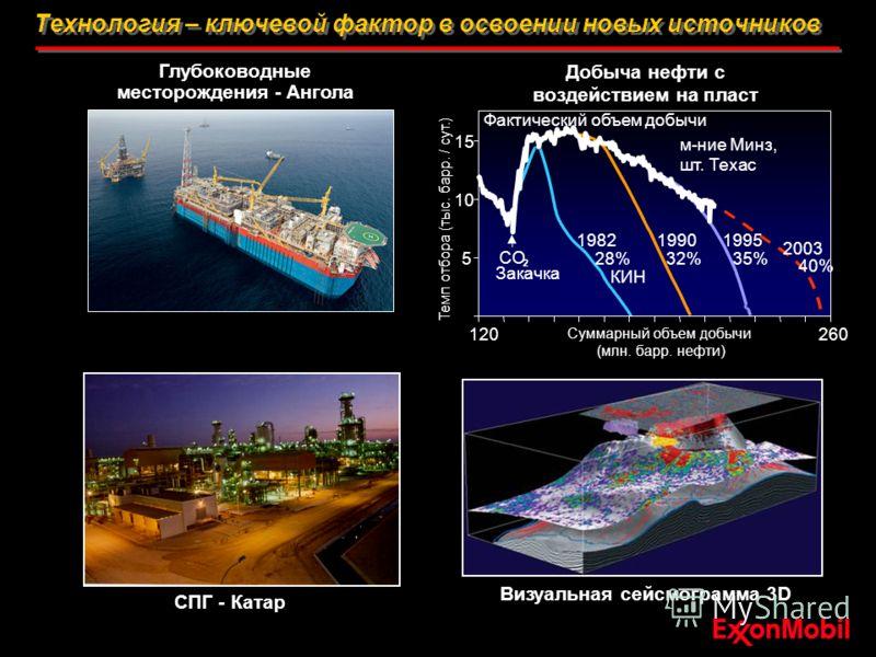 Технология – ключевой фактор в освоении новых источников Добыча нефти с воздействием на пласт Темп отбора (тыс. барр. / сут.) м-ние Минз, шт. Техас CO 2 Закачка 198219901995 2003 Суммарный объем добычи (млн. барр. нефти) 120260 28%32%35% 40% Фактичес