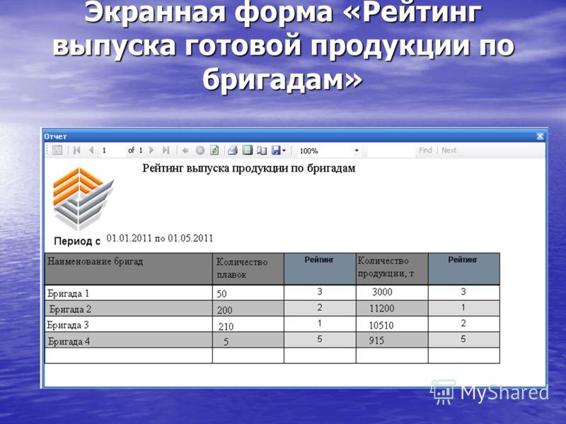 Экранная форма «Рейтинг выпуска готовой продукции по бригадам»