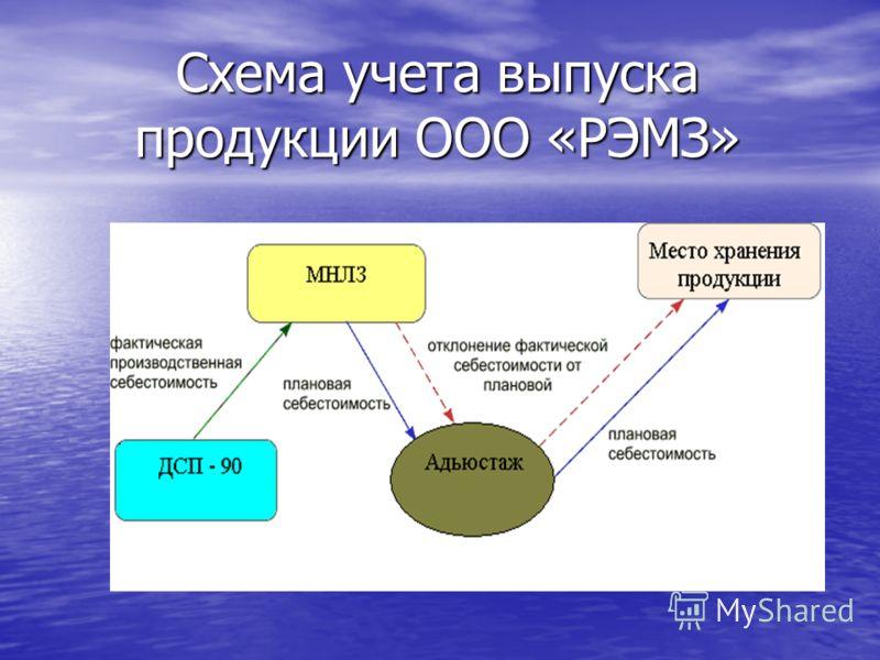 Схема учета выпуска продукции ооо