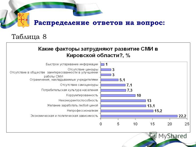 Распределение ответов на вопрос: Таблица 8