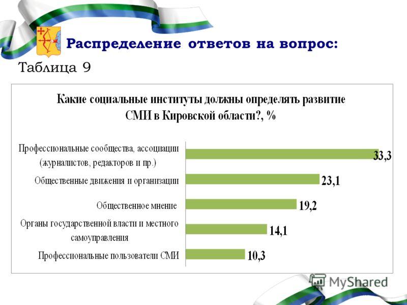 Распределение ответов на вопрос: Таблица 9