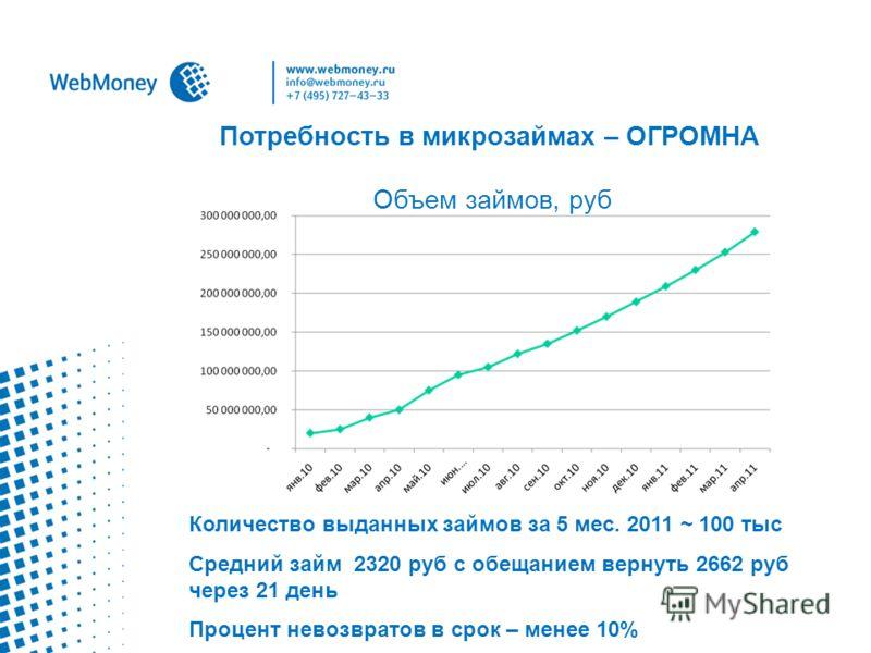 Количество выданных займов за 5 мес. 2011 ~ 100 тыс Средний займ 2320 руб с обещанием вернуть 2662 руб через 21 день Процент невозвратов в срок – менее 10% Потребность в микрозаймах – ОГРОМНА Объем займов, руб