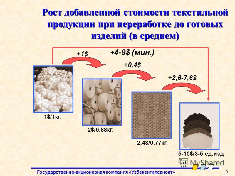 Государственно-акционерная компания «Узбекенгилсаноат» 9 Рост добавленной стоимости текстильной продукции при переработке до готовых изделий (в среднем) 1$/1кг. +1$ 5-10$/3-5 ед.изд 2$/0.88кг. 2,4$/0.77кг. +0,4$ +2,6-7,6$ + 4-9$ (мин.)