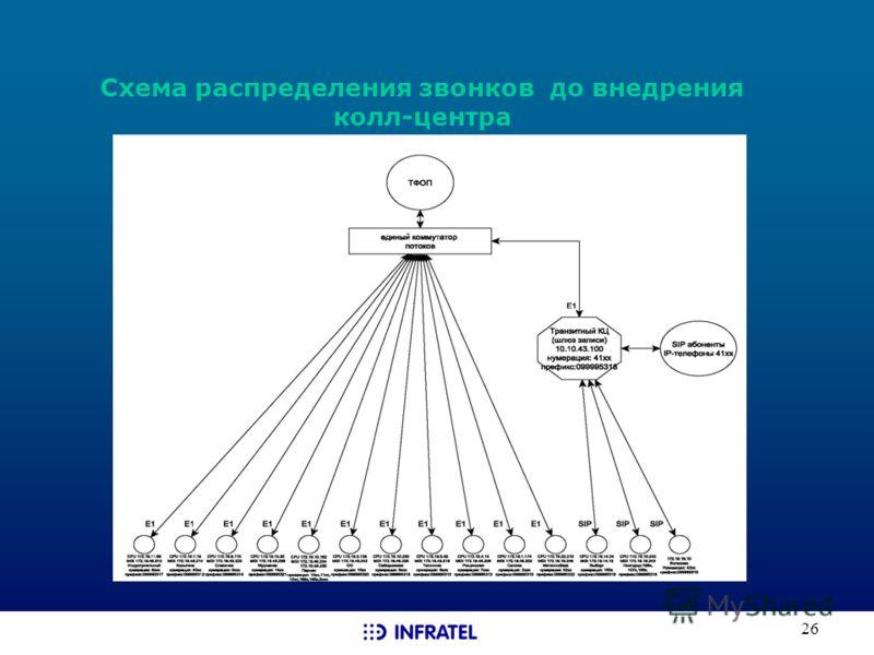 26 Схема распределения звонков до внедрения колл-центра