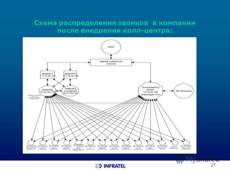 27 Схема распределения звонков в компании после внедрения колл-центра: