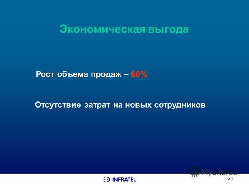 31 Экономическая выгода Рост объема продаж – 60% Отсутствие затрат на новых сотрудников