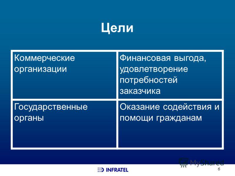 6 Цели Коммерческие организации Финансовая выгода, удовлетворение потребностей заказчика Государственные органы Оказание содействия и помощи гражданам