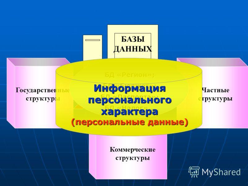 БАЗЫ ДАННЫХ Государственные структуры Частные структуры Коммерческие структуры БД «Регион»; БД «Бюджет»; БД «Паспорта»; БД «Налог»… Информация персонального характера (персональные данные)