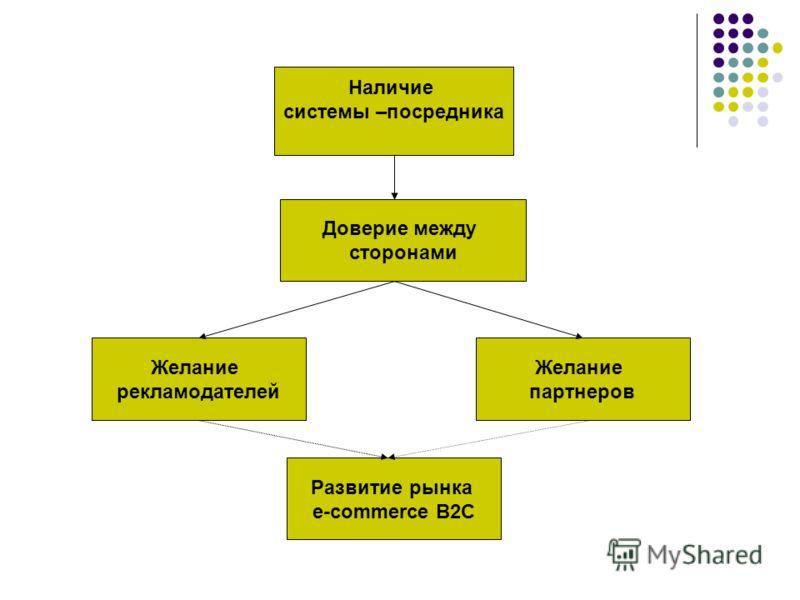 Наличие системы –посредника Доверие между сторонами Желание рекламодателей Желание партнеров Развитие рынка e-commerce B2C