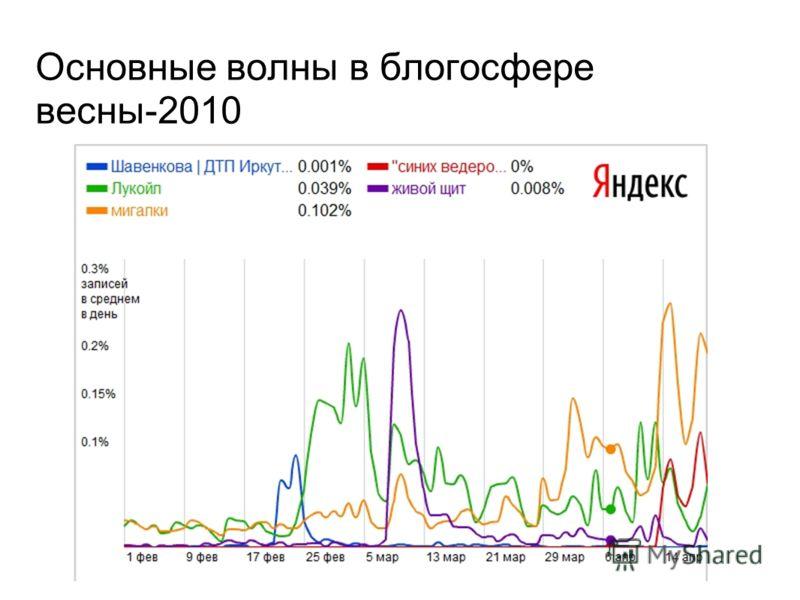 Основные волны в блогосфере весны-2010