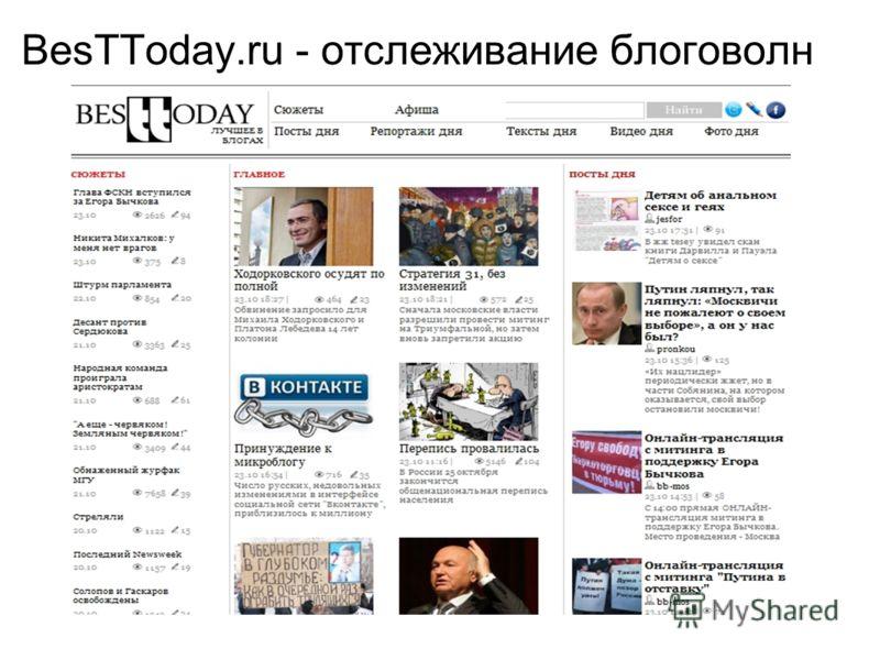 BesTToday.ru - отслеживание блоговолн