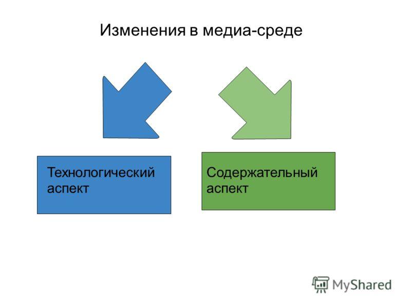 Изменения в медиа-среде Технологический аспект Содержательный аспект