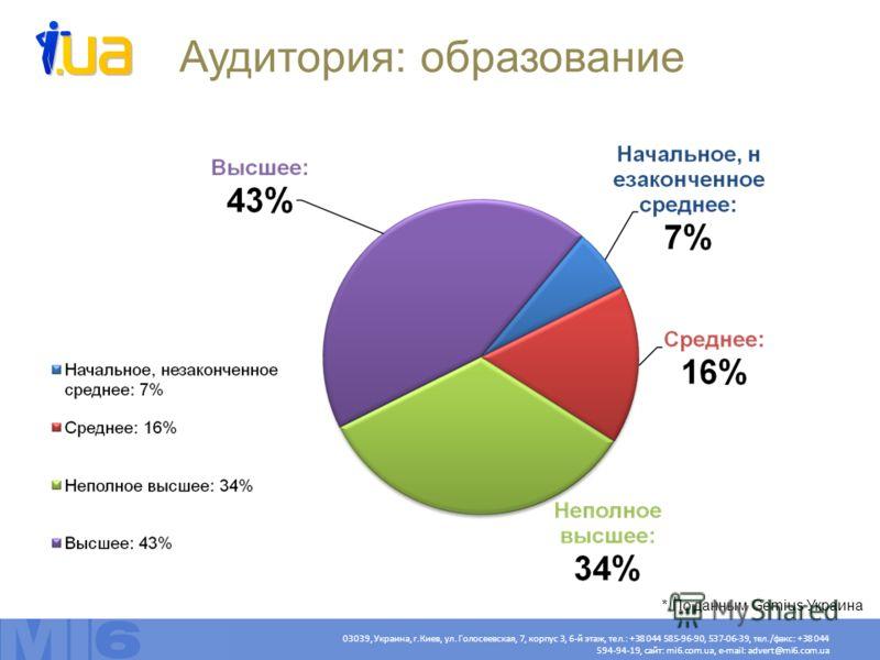 03039, Украина, г.Киев, ул. Голосеевская, 7, корпус 3, 6-й этаж, тел.: +38 044 585-96-90, 537-06-39, тел./факс: +38 044 594-94-19, сайт: mi6.com.ua, e-mail: advert@mi6.com.ua Аудитория: образование * По данным Gemius Украина