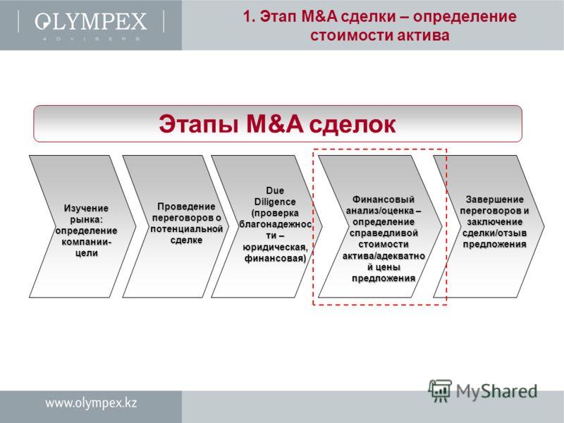 1. Этап M&A сделки – определение стоимости актива Этапы M&A сделок Изучение рынка: определение компании- цели Проведение переговоров о потенциальной сделке Due Diligence (проверка благонадежнос ти – юридическая, финансовая) Финансовый анализ/оценка –