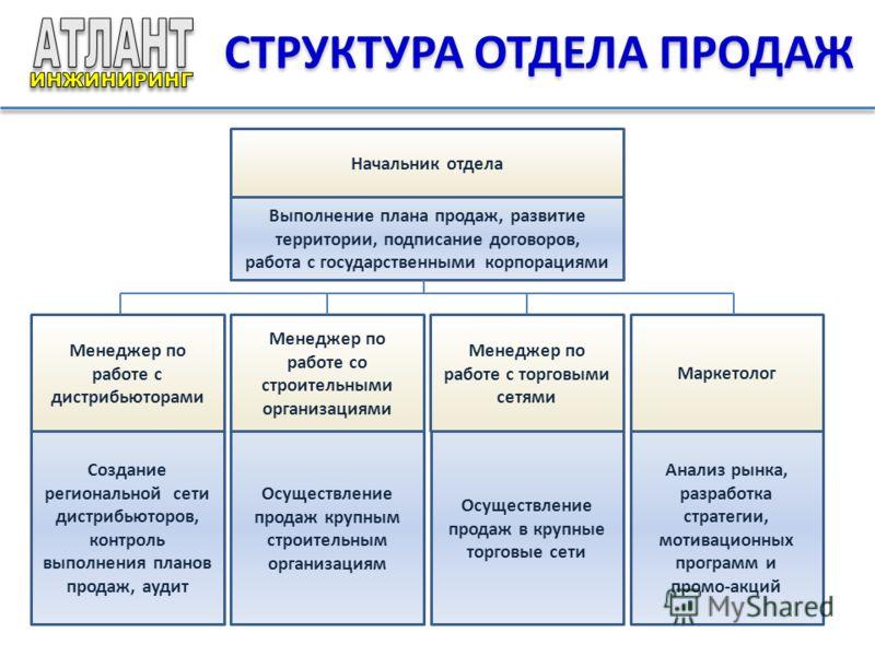 Структура отдела продаж схема фото 953