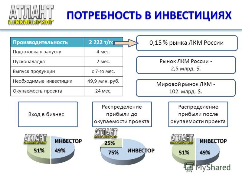 ПОТРЕБНОСТЬ В ИНВЕСТИЦИЯХ Производительность2 222 т/год Подготовка к запуску4 мес. Пусконаладка2 мес. Выпуск продукциис 7-го мес. Необходимые инвестиции49,9 млн. руб. Окупаемость проекта24 мес. 0,15 % рынка ЛКМ России Рынок ЛКМ России - 2,5 млрд. $.