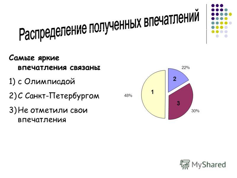Самые яркие впечатления связаны 1)с Олимпиадой 2)С Санкт-Петербургом 3)Не отметили свои впечатления 48% 22% 30% 1 3 2