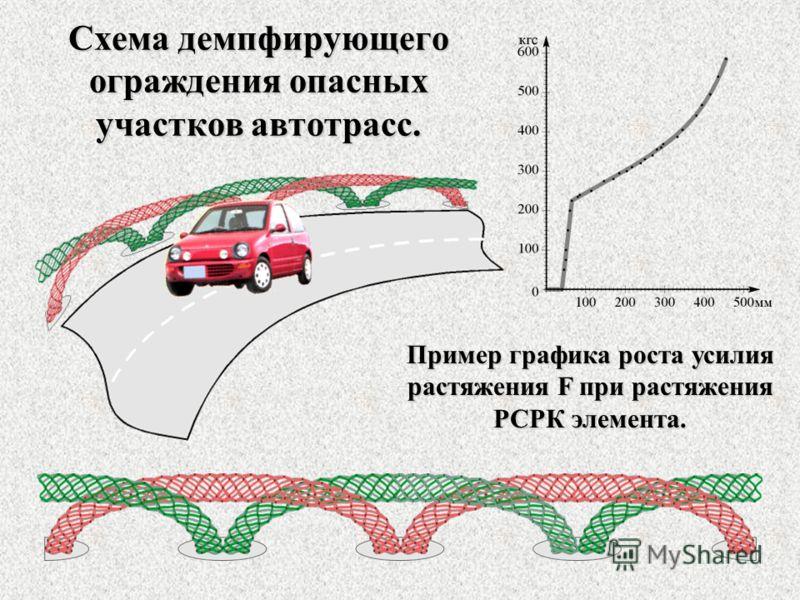 Схема демпфирующего ограждения опасных участков автотрасс. Пример графика роста усилия растяжения F при растяжения РСРК элемента.