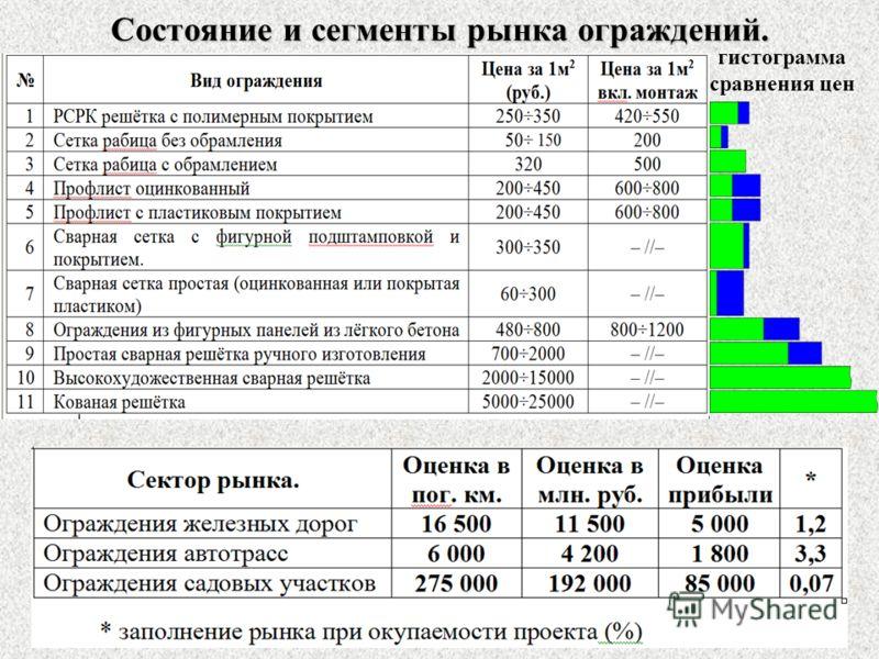 Состояние и сегменты рынка ограждений. гистограмма сравнения цен