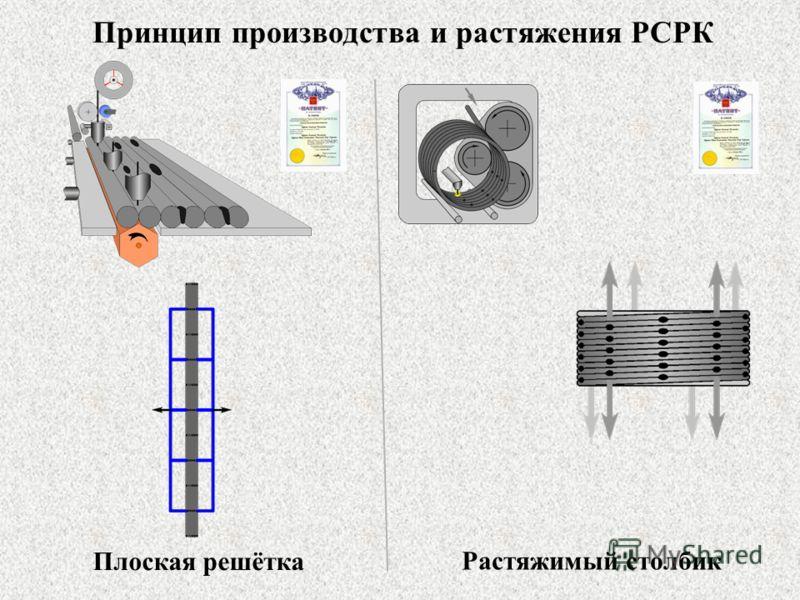 Принцип производства и растяжения РСРК Плоская решётка Растяжимый столбик