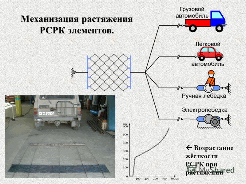 Механизация растяжения РСРК элементов. Возрастание жёсткости РСРК при растяжении