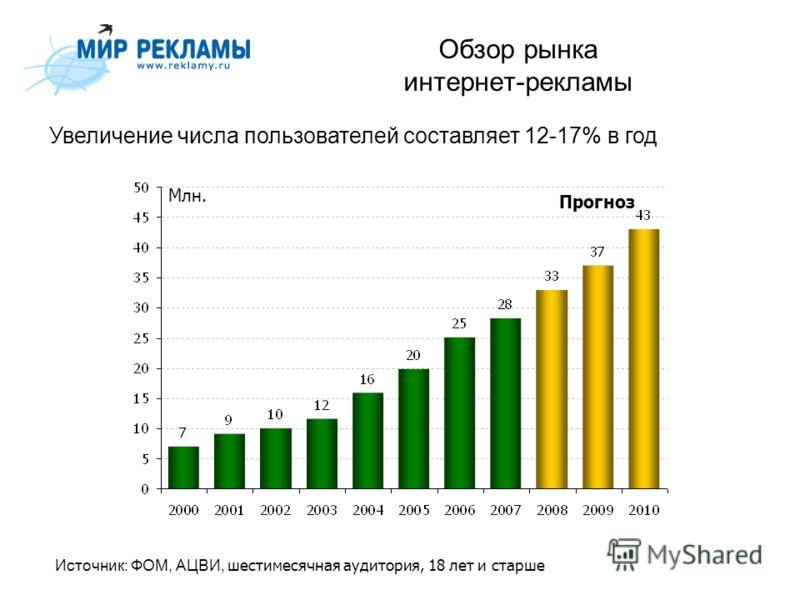 Обзор рынка интернет-рекламы Увеличение числа пользователей составляет 12-17% в год Источник: ФОМ, АЦВИ, шестимесячная аудитория, 18 лет и старше Прогноз Млн.