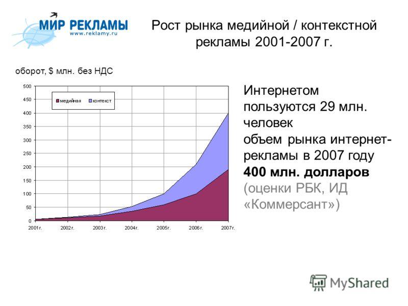 Рост рынка медийной / контекстной рекламы 2001-2007 г. оборот, $ млн. без НДС Интернетом пользуются 29 млн. человек объем рынка интернет- рекламы в 2007 году 400 млн. долларов (оценки РБК, ИД «Коммерсант»)