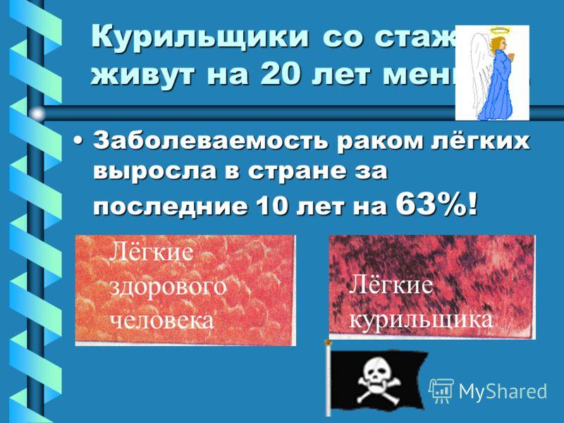 По данным Европейского бюро Всемирной организации здравоохранения. Табакокурение в России приводит к преждевременной смерти каждого четвертого жителя страны.Табакокурение в России приводит к преждевременной смерти каждого четвертого жителя страны. Ты
