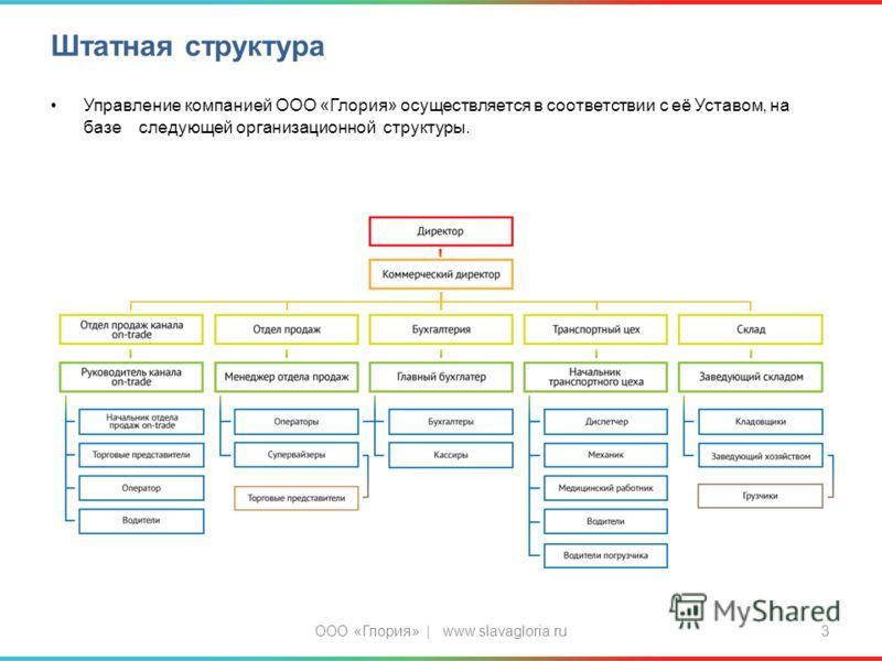 Штатная структура Управление компанией ООО «Глория» осуществляется в соответствии с её Уставом, на базе следующей организационной структуры. ООО «Глория» | www.slavagloria.ru3