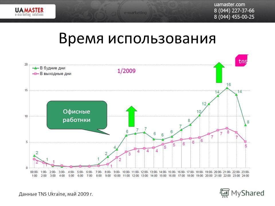 Время использования Данные TNS Ukraine, май 2009 г. Офисные работнки