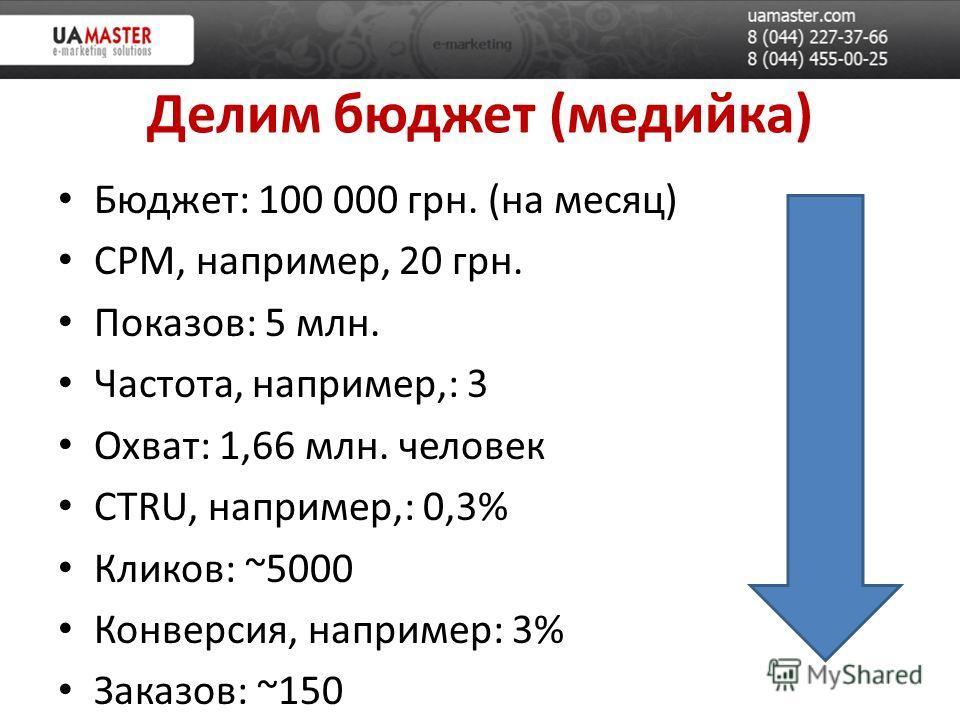 Делим бюджет (медийка) Бюджет: 100 000 грн. (на месяц) CPM, например, 20 грн. Показов: 5 млн. Частота, например,: 3 Охват: 1,66 млн. человек CTRU, например,: 0,3% Кликов: ~5000 Конверсия, например: 3% Заказов: ~150