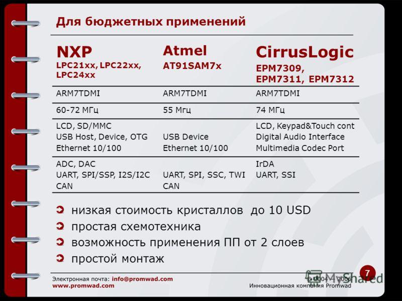 7 Для бюджетных применений NXP LPC21xx, LPC22xx, LPC24xx Atmel AT91SAM7x CirrusLogic EPM7309, EPM7311, EPM7312 ARM7TDMI 60-72 MГц55 Мгц74 МГц LCD, SD/MMC USB Host, Device, OTG Ethernet 10/100 USB Device Ethernet 10/100 LCD, Keypad&Touch cont Digital