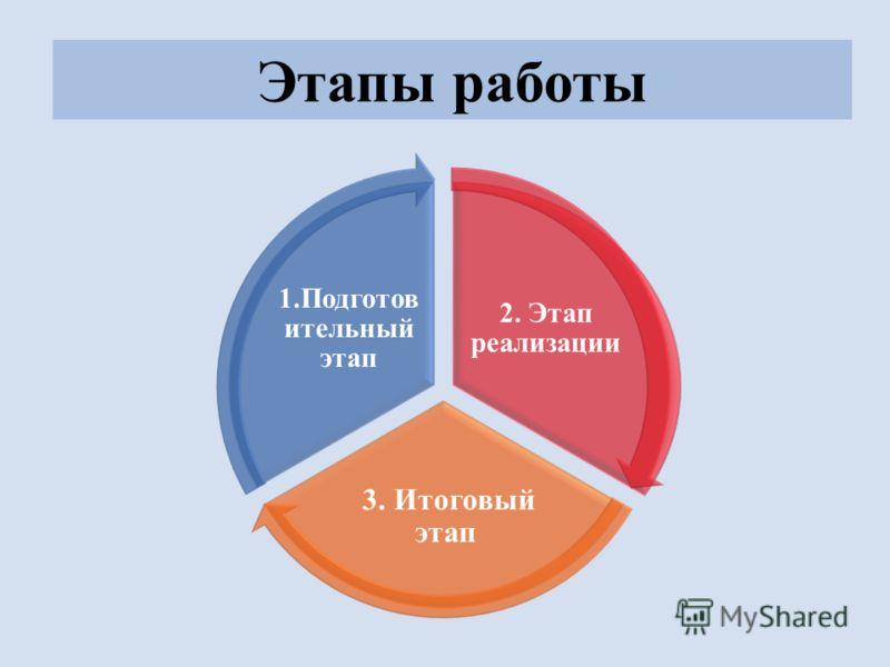 2. Этап реализации 3. Итоговый этап 1.Подготов ительный этап Этапы работы