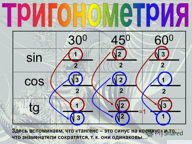 30 0 45 0 60 0 sin cos tg 2 2 2 2 2 2 2 1 1 23 3 2 3 31 1 2 Здесь вспоминаем, что «тангенс – это синус на косинус» и то, что знаменатели сократятся, т. к. они одинаковы… =1