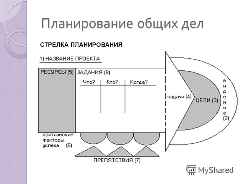Планирование общих дел СТРЕЛКА ПЛАНИРОВАНИЯ